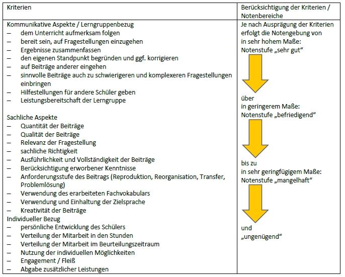 eigen und fremdwahrnehmung übungen arnsberg