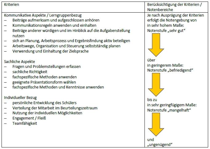 lmk_fue_partner_und_gruppenarbeit